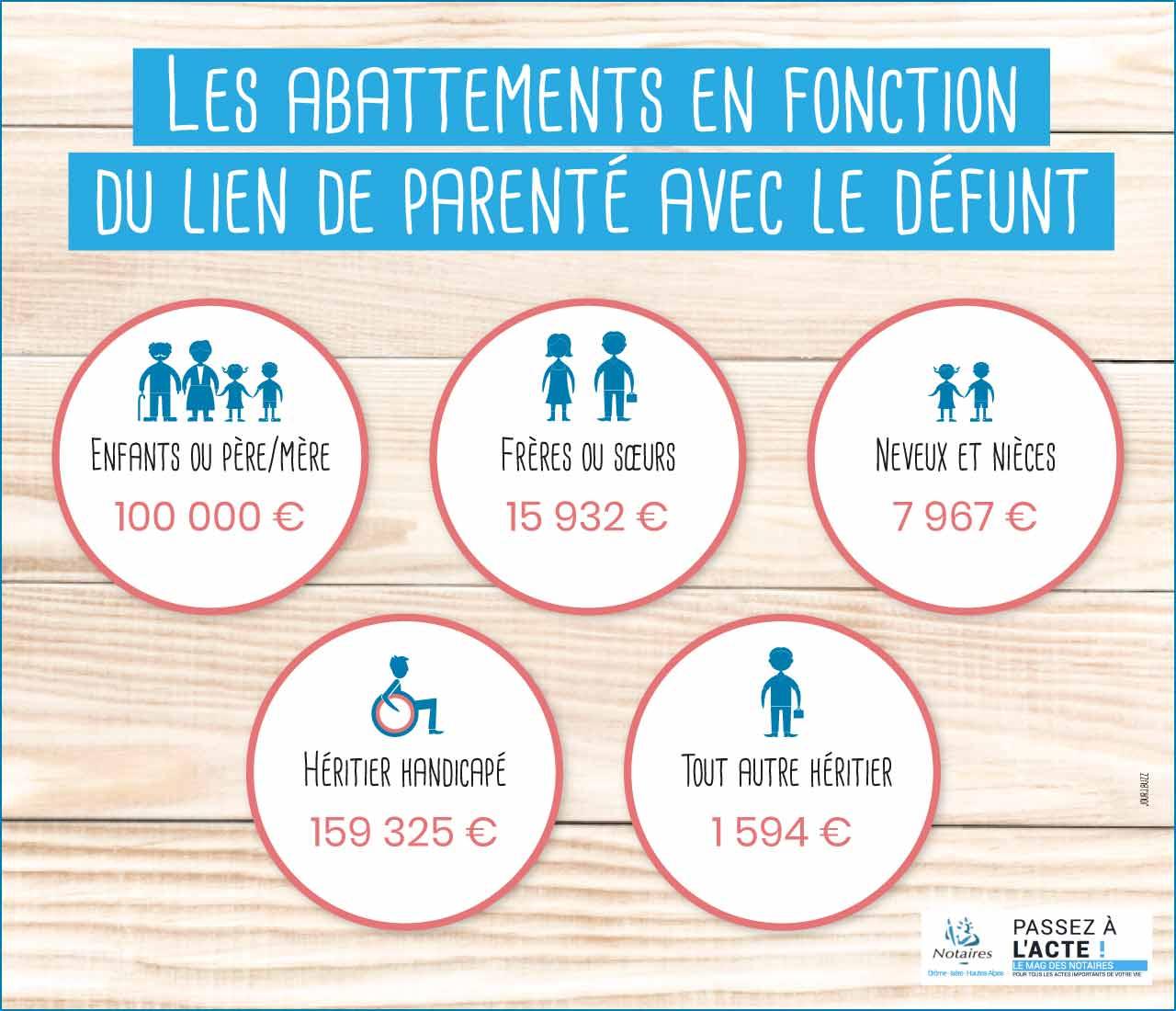 infographie-abattement-lien-parente