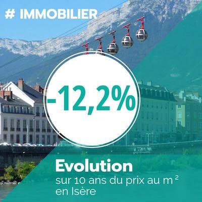 marché de l'immobilier en Isère