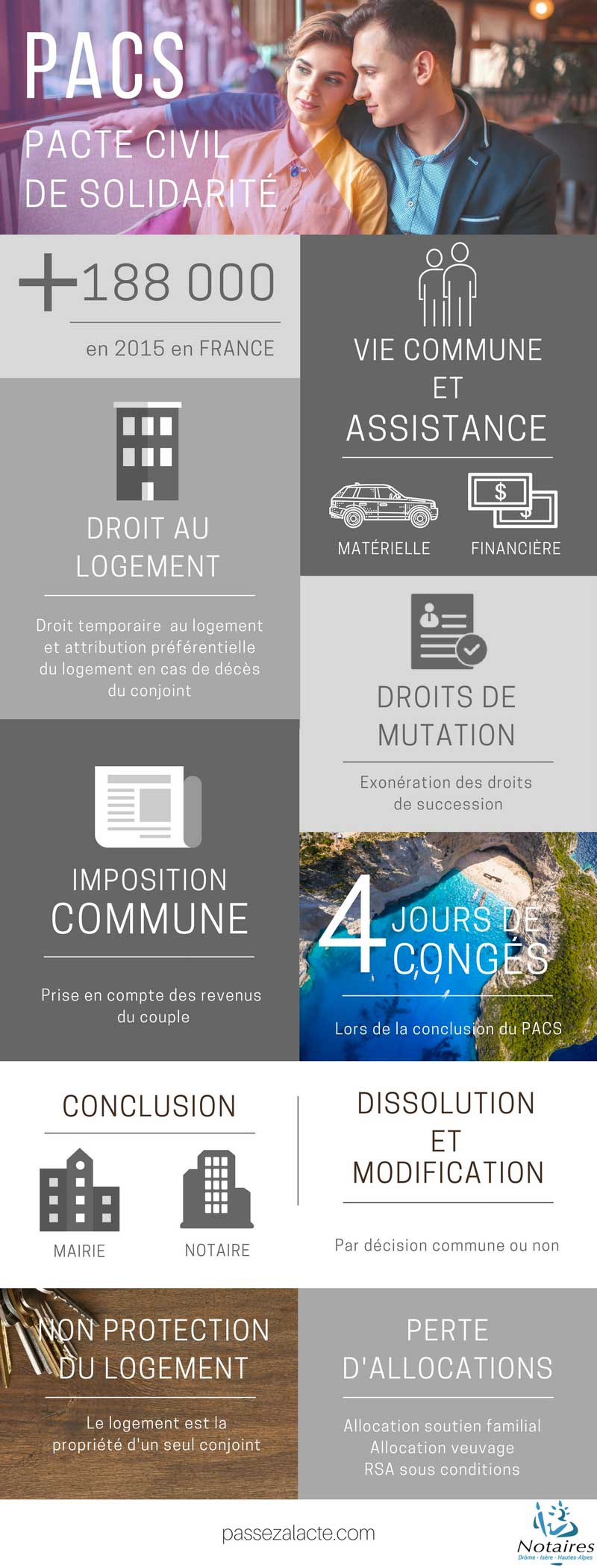 PACS infographie