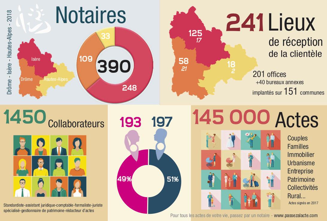 le notariat Drôme, Isère et Hautes-Alpes en chiffres