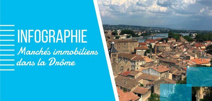 Marchés immobiliers dans la Drôme