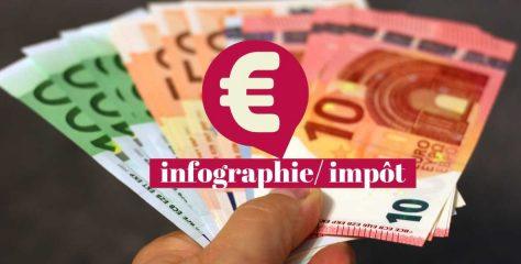 Infographie… Qui paie l'impôt sur le revenu en France ?