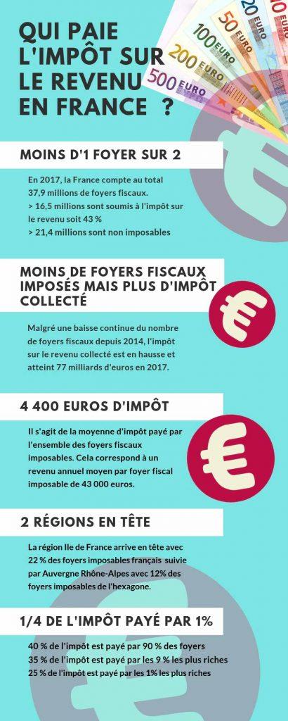 infographie impôt sur le revenu