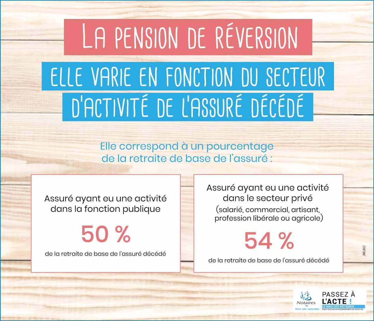 pension-de-reversion-infographie