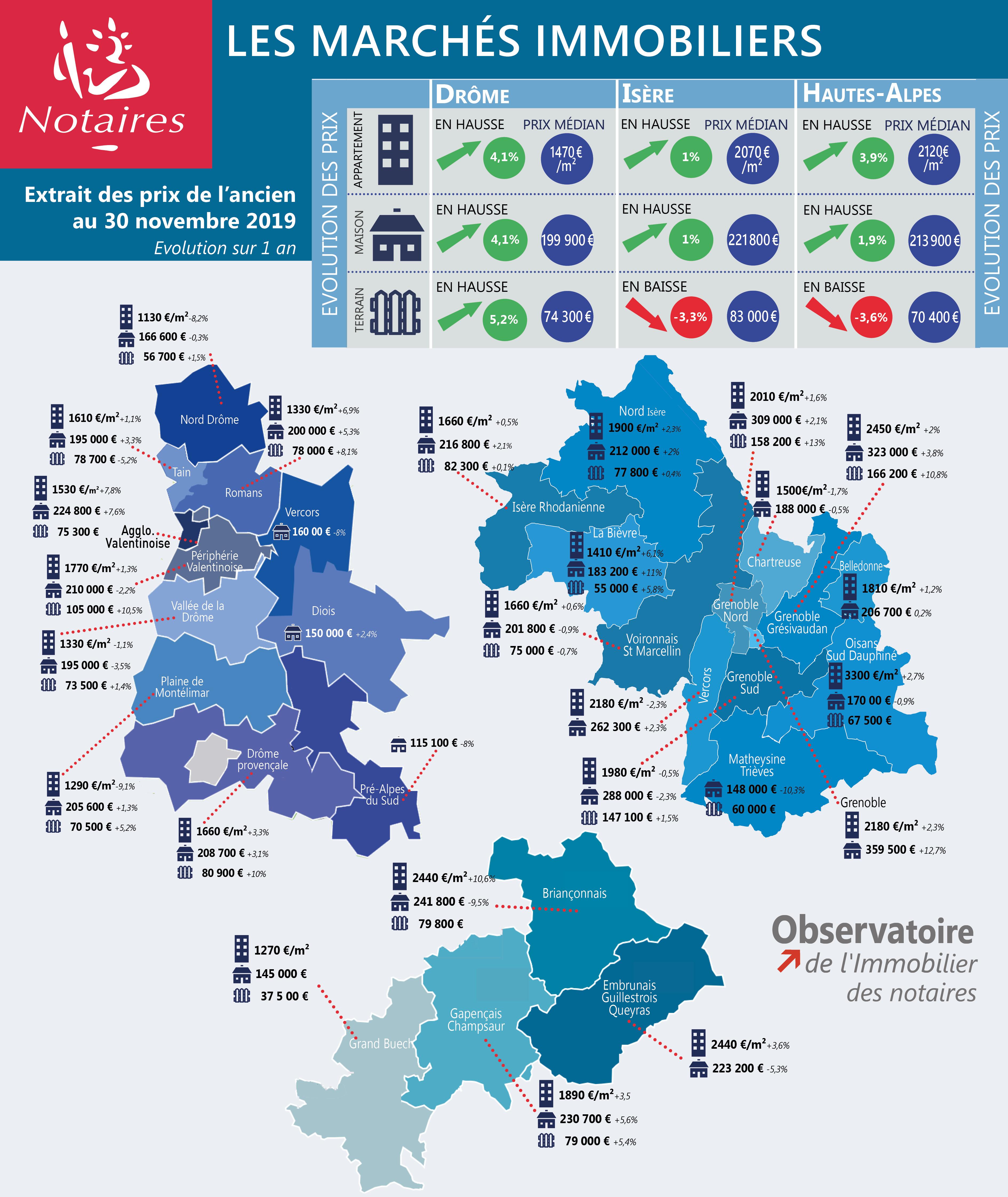Les prix de l'immobilier dans la Drôme, l'Isère et les Hautes ...